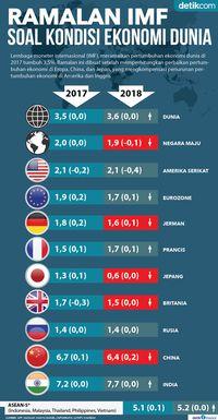 Ramalan Baru IMF Soal Ekonomi Dunia