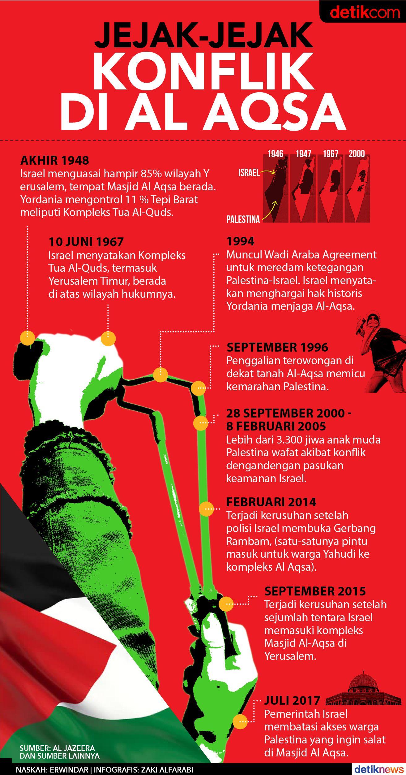 Jejak Konflik di Al Aqsa