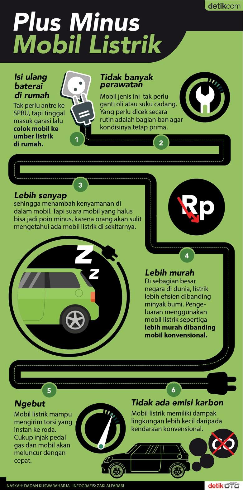 6 Keuntungan Mobil Listrik
