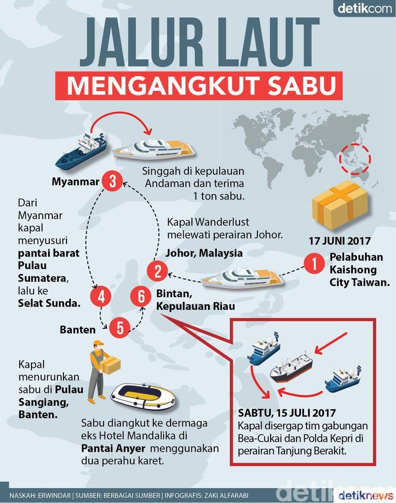 Begini Siasat Bandar Selundupkan Narkoba ke Indonesia