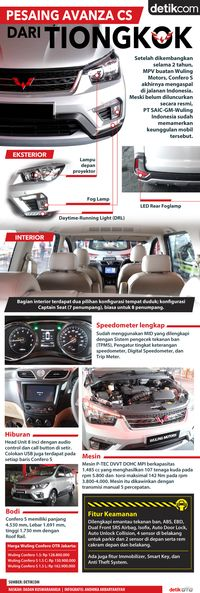 Infografis Wuling