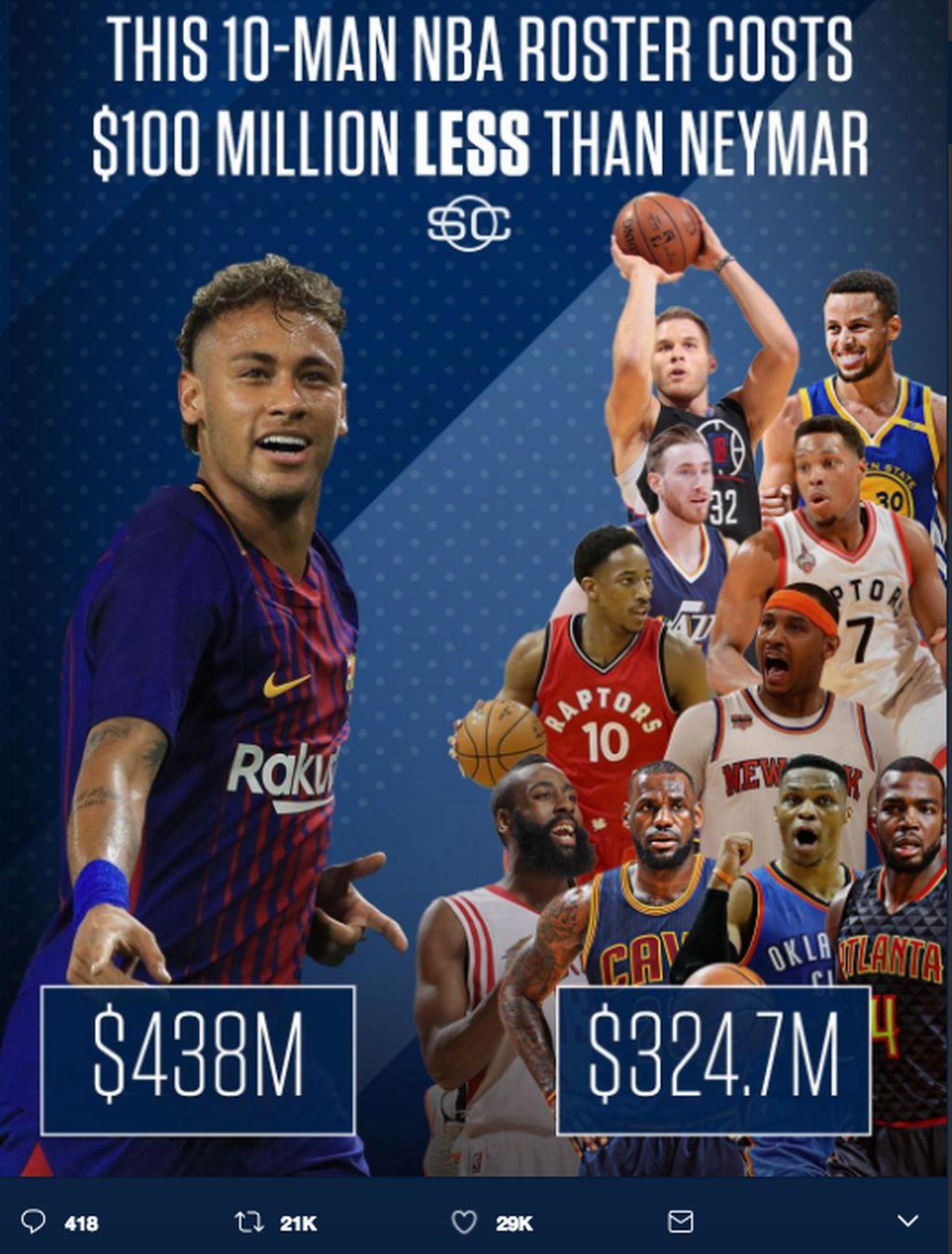 Harga Neymar dalam dolar AS lebih tinggi daripada sekumpulan pemain NBA. Foto: istimewa