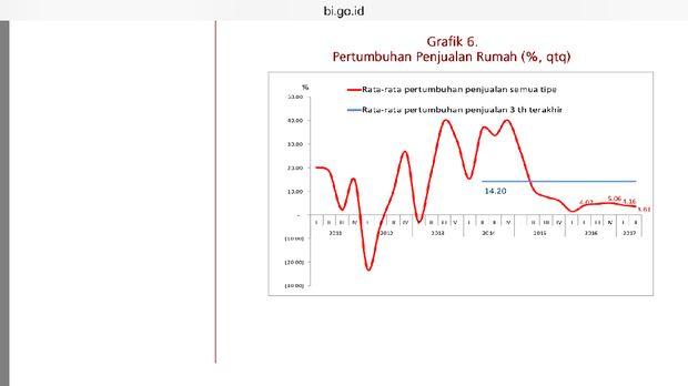 Penjualan Properti di Kuartal II-2017 Merosot, Ekonomi Lesu?