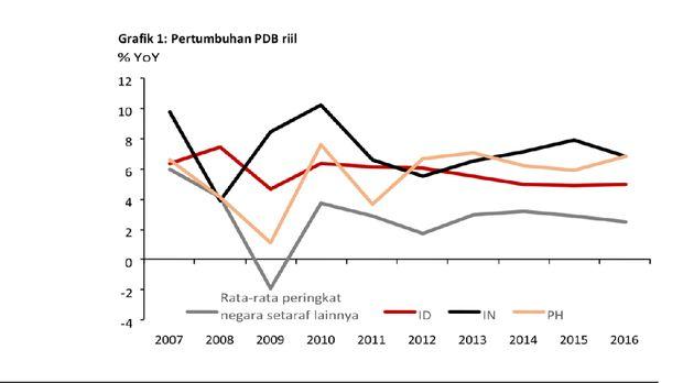 Indonesia Mengejar Ketertinggalan