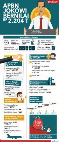 Jokowi Ingin Dana Pengentasan Kemiskinan dan Pengangguran Ditambah