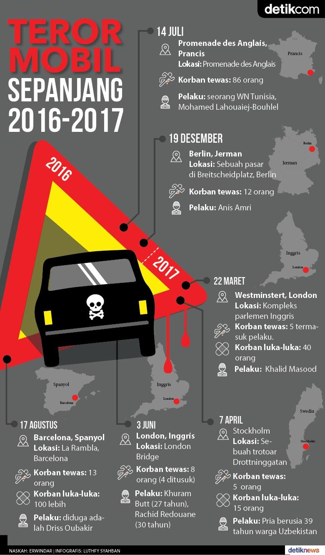 Teror Mobil Sepanjang 2016-2017