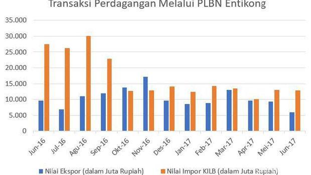 Grafik perdagangan yang melalui PLBN Entikong.