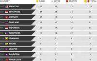 Klasemen Medali Sea Games  Malaysia Masih Digdaya Indonesia Di Posisi Kelima