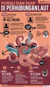 Tiga Kata Kecewa Jokowi untuk Suap Fantastis Dirjen Hubla