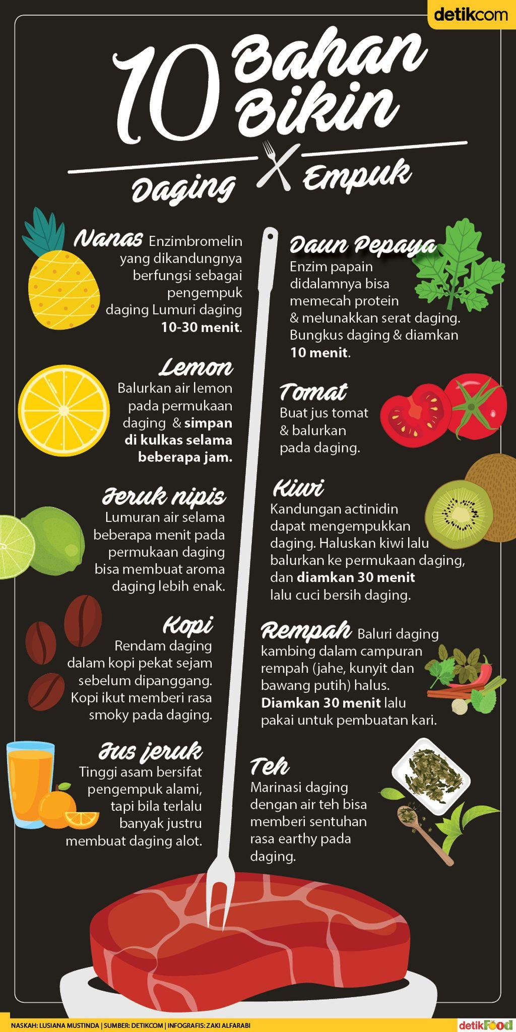 Ini Dia 10 Bahan Alami yang Bisa Bikin Daging Kambing Empuk dan Tak Bau