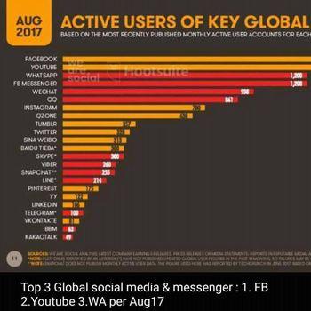 Pengguna Aktif Facebook Mendominasi, BBM Terancam Degradasi