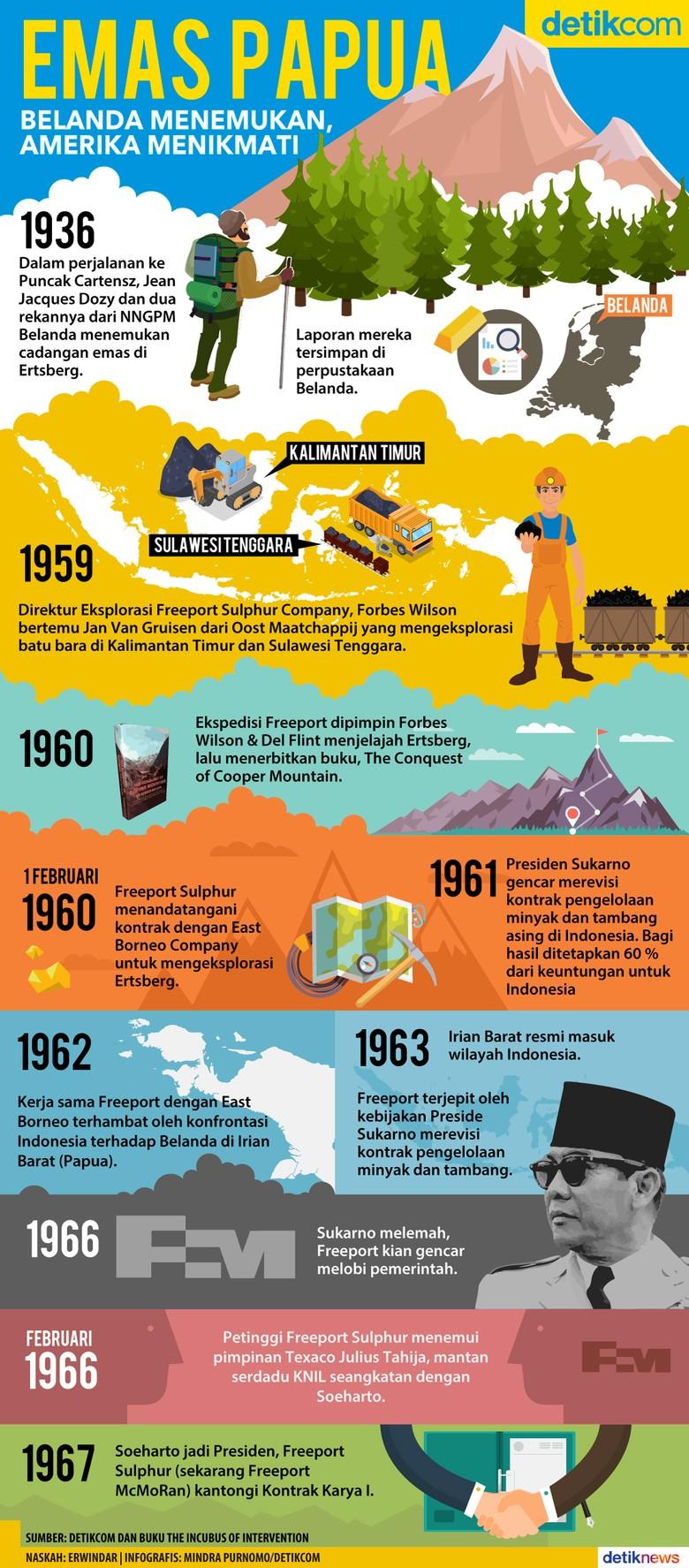 Emas di Papua, Ditemukan Belanda Digarap Amerika