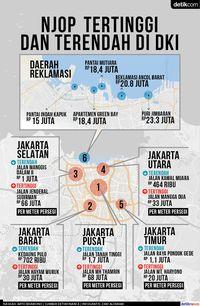 Perbandingan NJOP pemukiman dan zona reklamasi di Jakarta