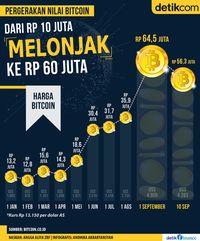 Lonjakan Nilai Bitcoin, dari Rp 10 Juta ke Rp 60 Juta