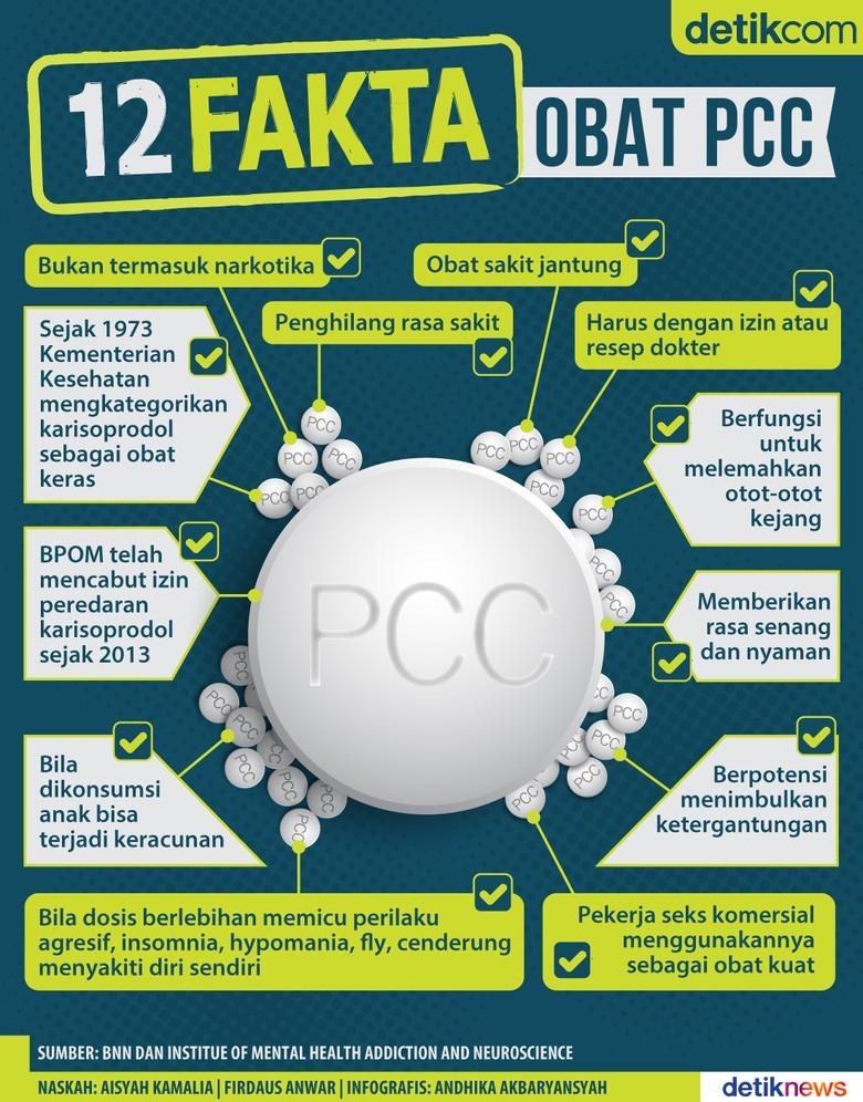 Obat PCC Suka Dikonsumsi PSK Untuk Jaga Stamina