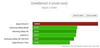 iPhone X Lebih Kencang dari Semua Android
