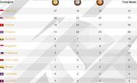Image Result For Klasmen Sea Games
