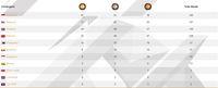 Klasemen Medali ASEAN Para Games: Kukuh di Puncak, Indonesia Dekati Target