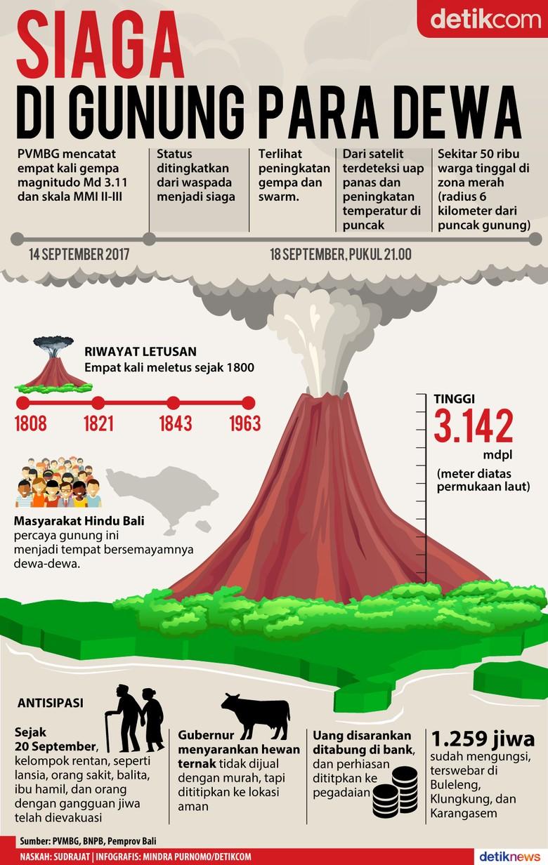 Bali, Siaga Menghadapi Letusan Gunung Para Dewa