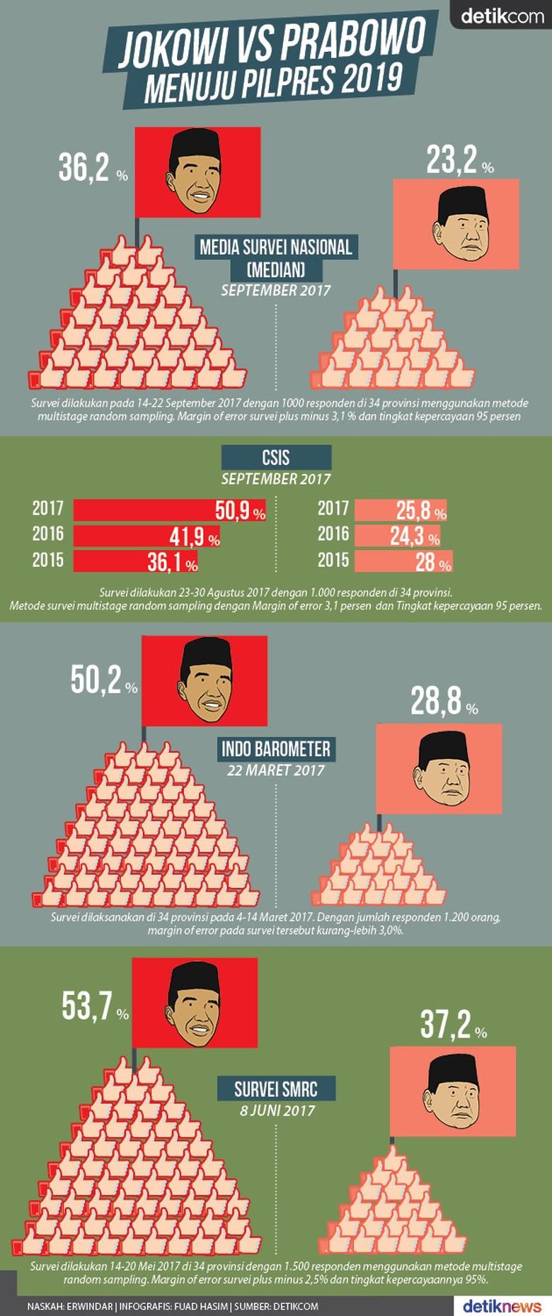 Elektabilitas Capres 2019, Jokowi Unggul Prabowo Menyusul