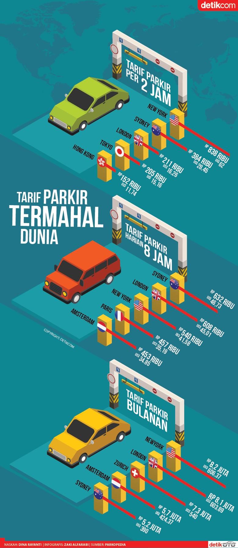 Kota-kota dengan Tarif Parkir Termahal di Dunia