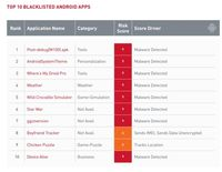 WhatsApp dan Pokemon Go Paling Sering Diblokir Perusahaan