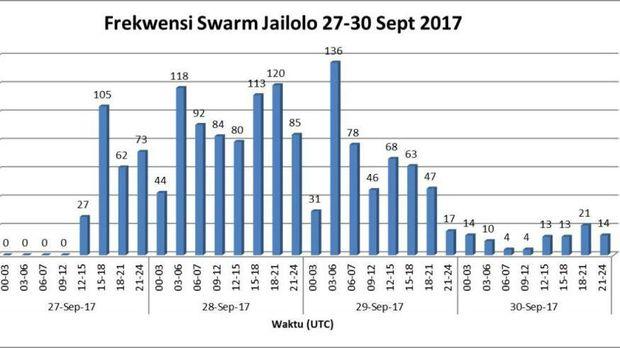 Aktivitas kegempaan pada 27 September - 1 Oktober 2017 tampak telah terjadi penurunan aktivitas swarm yang signifikan
