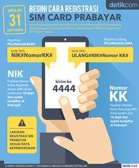 Begini Cara Registrasi SIM Card Prabayar