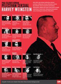 Sineas Italia Nyatakan Dukungan untuk Harvey Weinstein