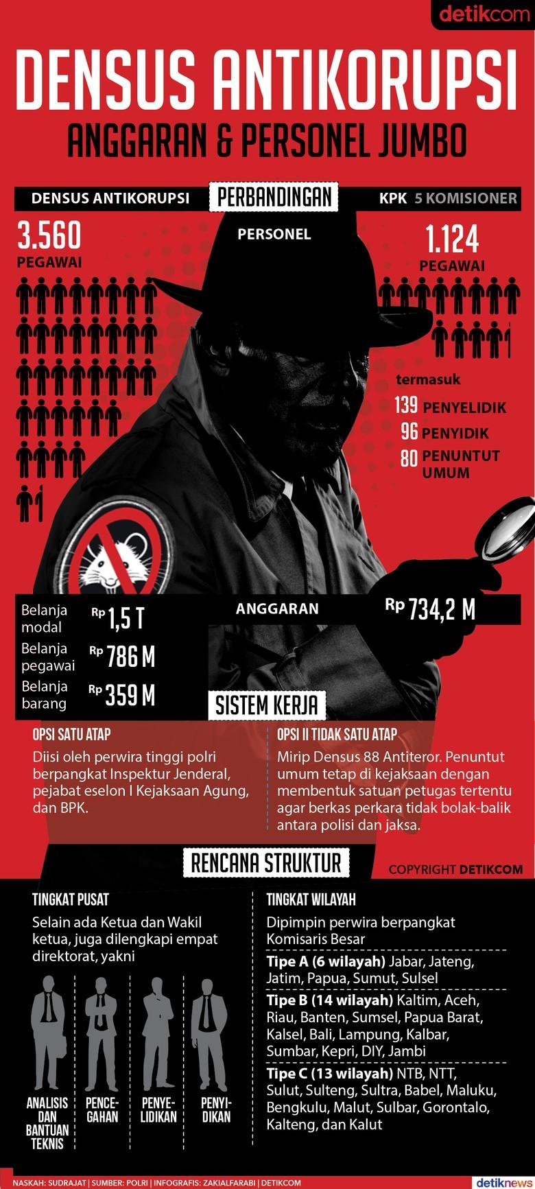 Densus Antikorupsi: Anggaran Besar, Jumlah Personel Jumbo