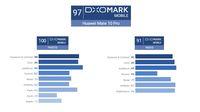 Kamera Mate 10 Pro Kalahkan iPhone 8 Plus