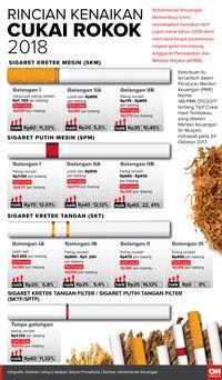 Fatwa Haram Rokok di Antara Cukai dan Biaya BPJS Kesehatan