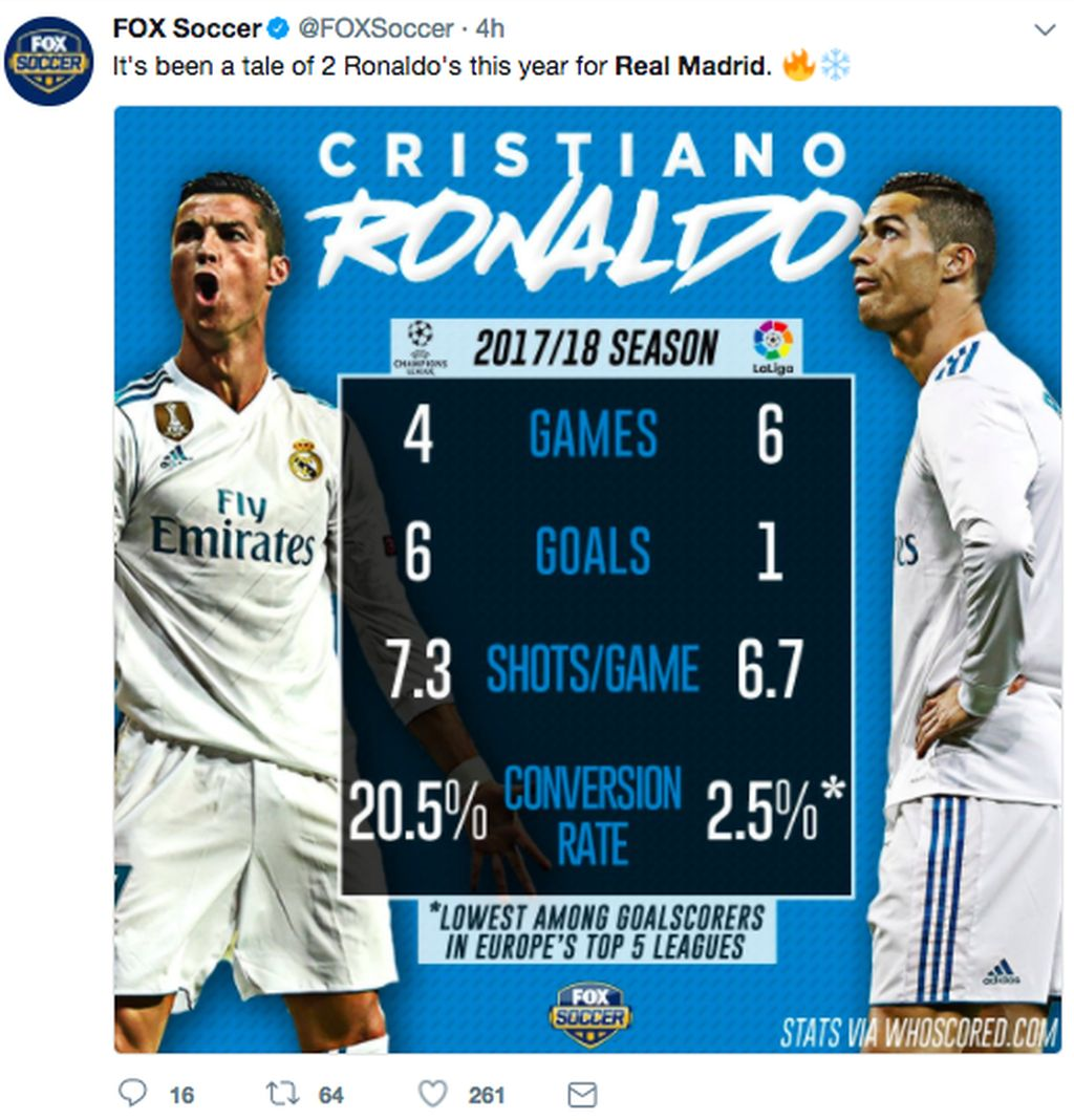 Penampilan melempem Ronaldo dibanding musim lalu pun ikut disorot. Foto: istimewa