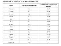 Lama waktu terjual berdasarkan warna mobil