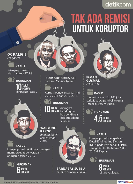 Gugatan Pasal Remisi Para Koruptor Ditolak