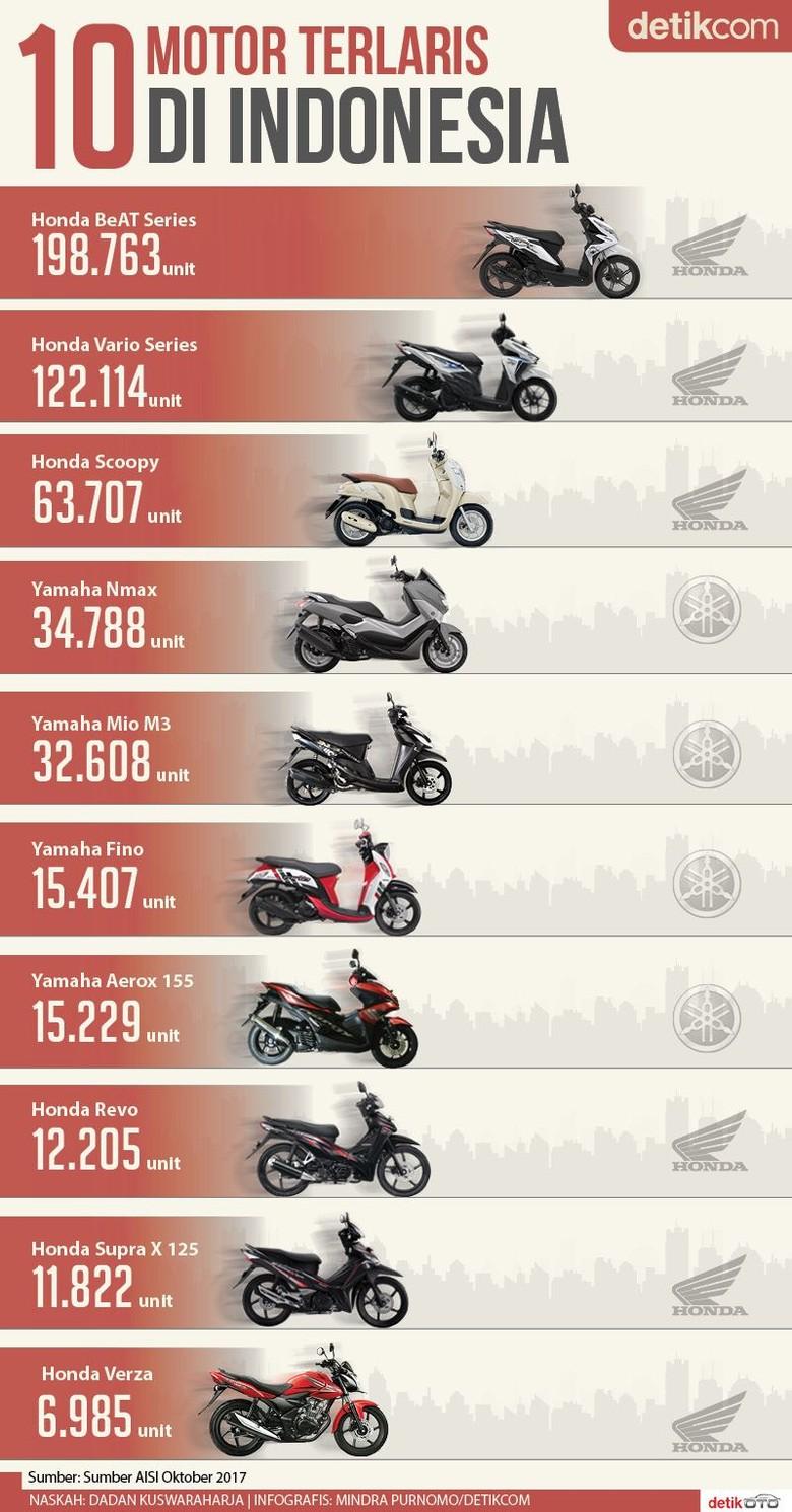 10 Motor Terlaris di Indonesia