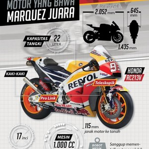 Ini Dia Motor yang Bawa Marquez Juara