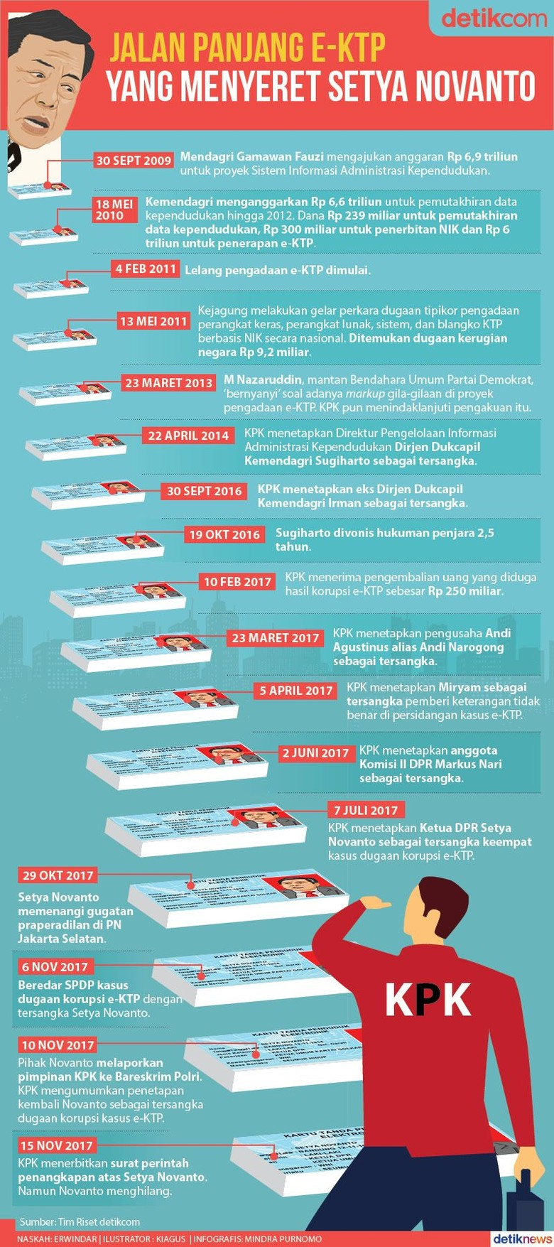 Jalan Panjang Kasus e-KTP yang Menyeret Setya Novanto