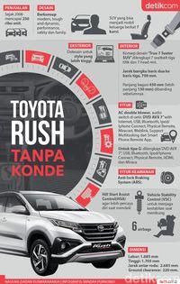 Infografis Toyota Rush