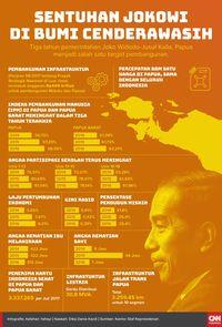 Jokowi Akui Belum Semua Jalan di Papua Mulus