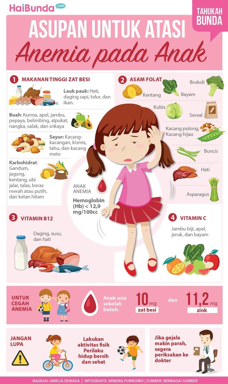 Asupan Penting Ketika Anak Anemia (Foto: Infografis)