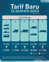 Tarif Tol Dalam Kota Naik, Ini Daftarnya
