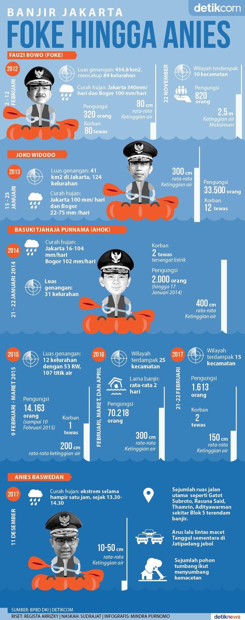 Empat Gubernur Jakarta Diterjang Banjir