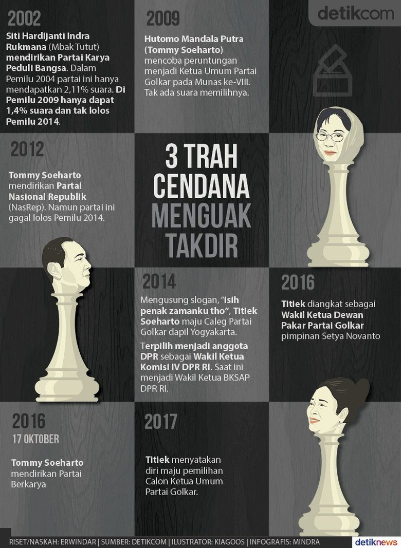 Jejak Karir Politik Tiga Anak Soeharto di Era Reformasi