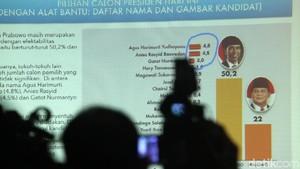 Survei PolMark: Kepuasan Terhadap Kinerja Jokowi 75,8%