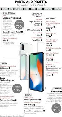 iPhone Saat Ini Komponen Terbesarnya Dari Asia Loh, Siapa Saja?