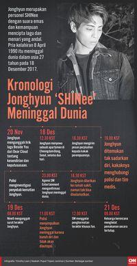 IU Masih Berduka Setahun setelah Kematian Jonghyun 'SHINee'