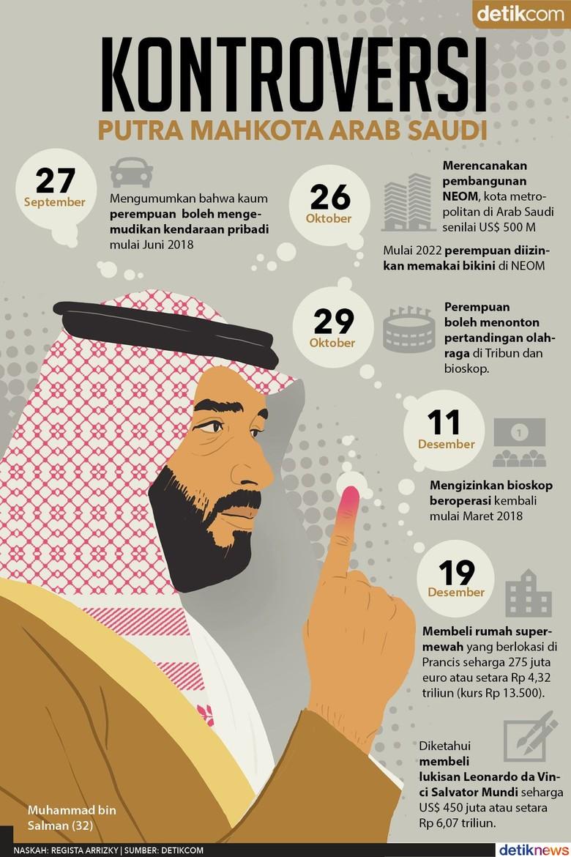 Arab Saudi dan Gebrakan sang Putra Mahkota