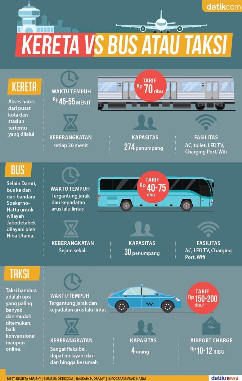 Ke Bandara, Murah Naik Kereta, Bus, atau Taksi?