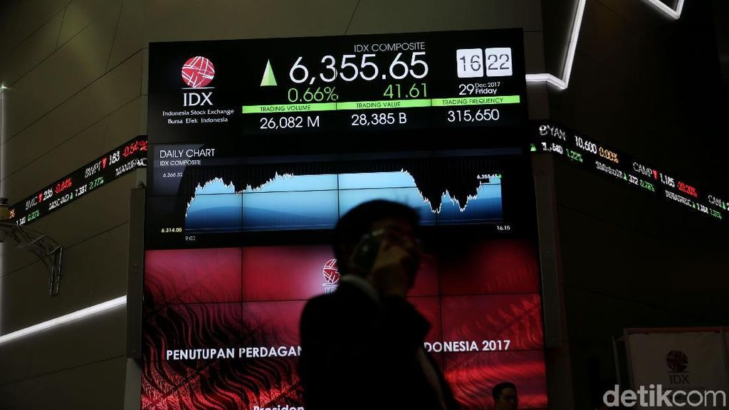 IHSG Ditutup di Level 6.297 Sore Ini